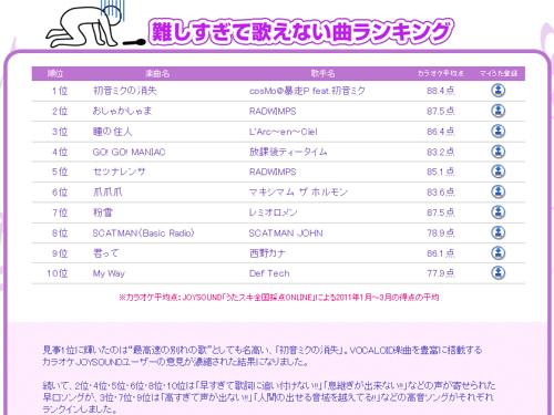 [JOYSOUND発表]「難しすぎて歌えない曲」特集!1位は初音ミクの消失に!