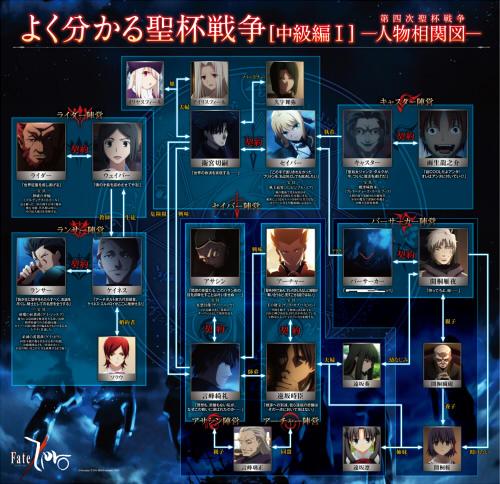 TVアニメ『Fate/Zero』公式サイトにて『よく分かる聖杯戦争(中級編)』の配布を開始!