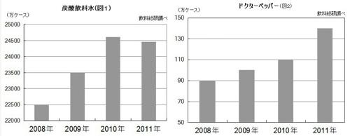 アニメ・ゲームの影響で『ドクターペッパー』の出荷量が飛躍的増加!